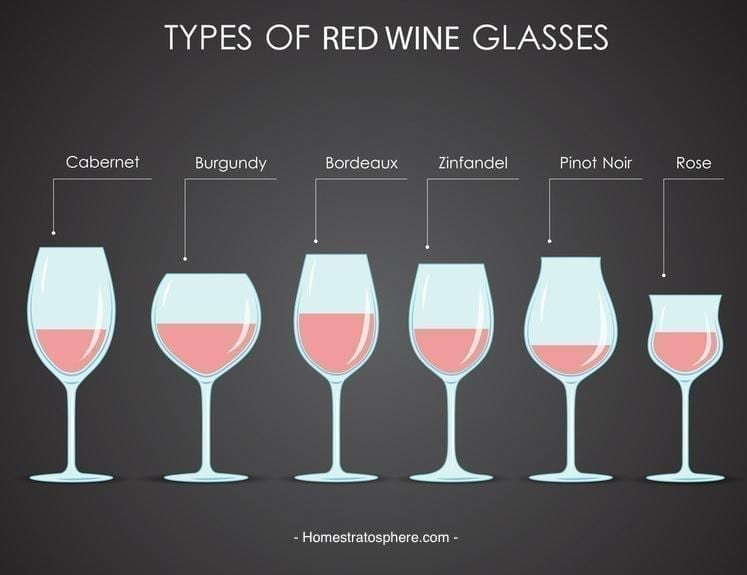 Wine Tasting Event: Types of red wine glasses.